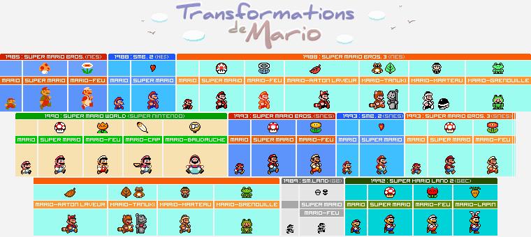Transformations de Mario de 1985 à 1993, Jeux après Jeux