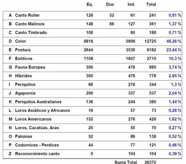 NOTICIAS DEL MUNDIAL ALMERÍA 2012 - PARTICIPACIÓN
