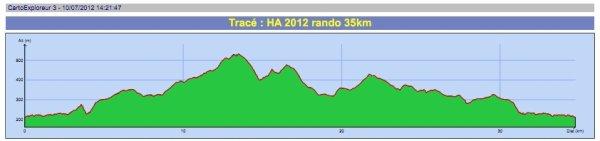 Info parcours 35 km rando