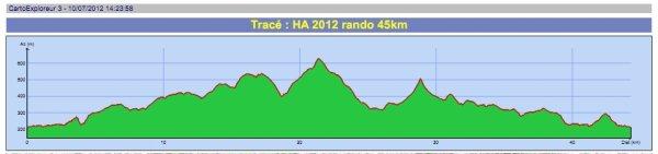 Info parcours 45 km rando