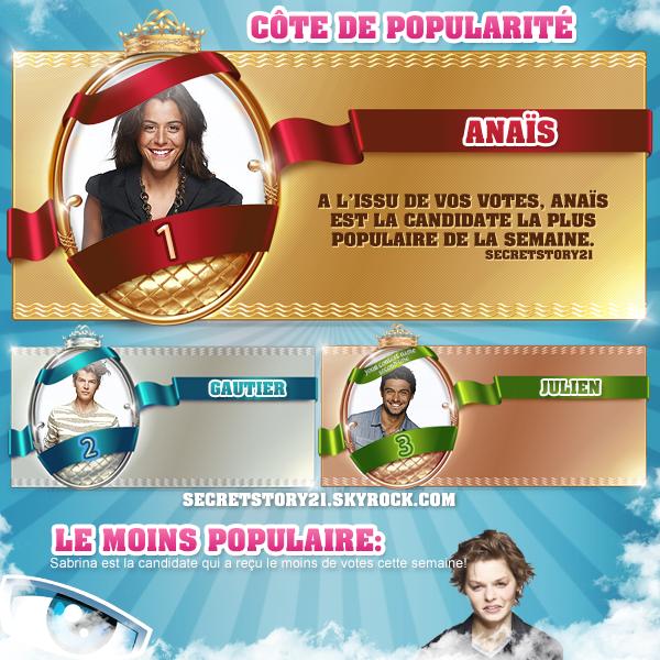 SECRET STORY 7: Qui est le candidat le plus apprécié? (Côte de popularité!)