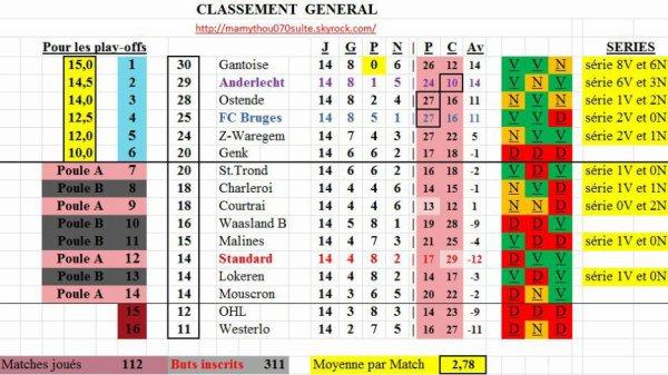 Jupiler pro League - 14° journée - Classement provisoire