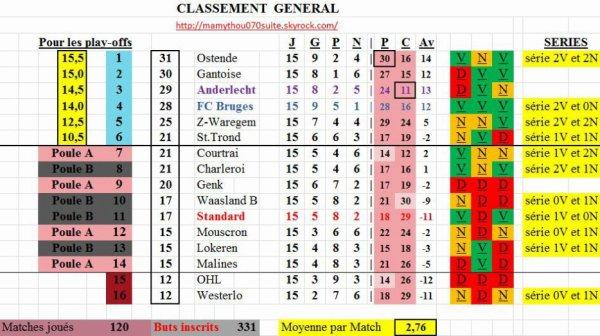 Jupiler pro League - 15° journée - Classement provisoire