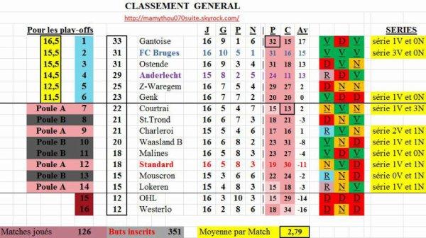 Jupiler pro League - 16° journée - Classement provisoire