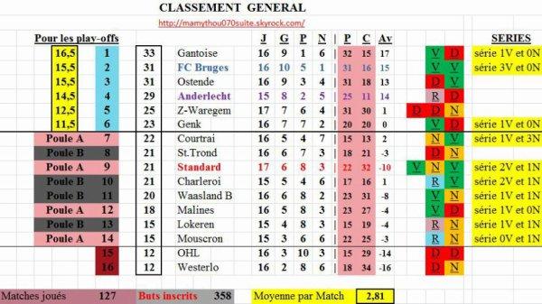 Jupiler pro League - 17° journée - Classement provisoire