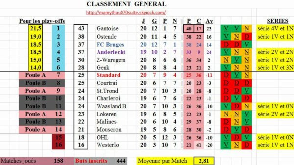 Jupiler pro League - 20° journée - Classement provisoire