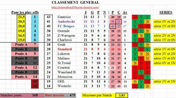 Jupiler pro League - 21° journée - Classement provisoire
