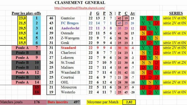 Jupiler pro League - 22° journée - Classement provisoire