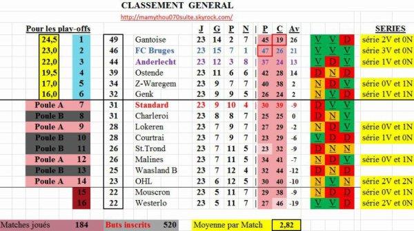 Jupiler pro League  - 23° journée - Classement provisoire