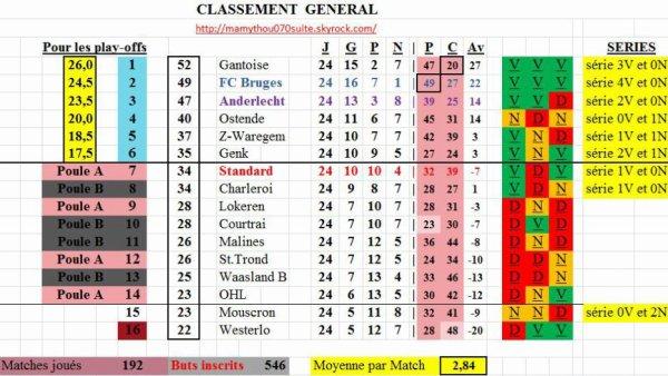 Jupiler pro League  - 24° journée - Classement provisoire
