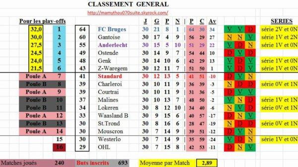 Jupiler pro League - 30° journée - Classement définitif
