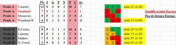 Play Off 2A - 5° journée - Classement provisoire