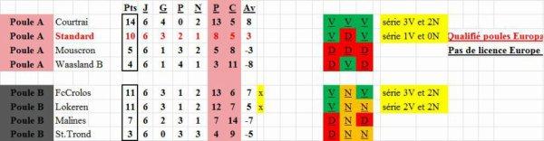 Play Off 2 A - Classement final