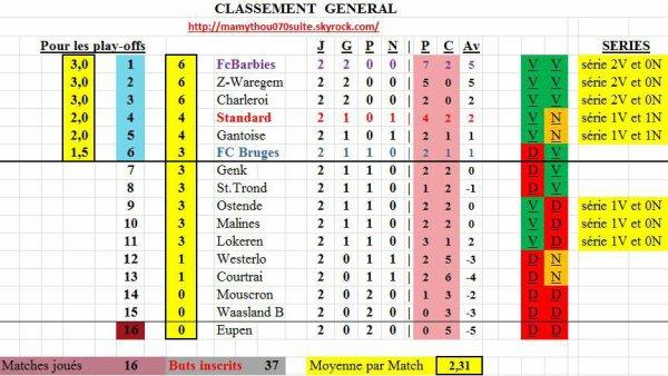 Jupiler pro League - 2° journée - Classement provisoire