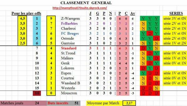 Jupiler pro League - 3° journée - Classement provisoire