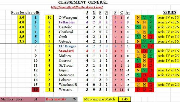 Jupiler pro League - 4° journée - Classement provisoire