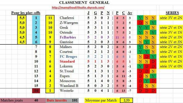 Jupiler pro League - 5° journée - Classement provisoire