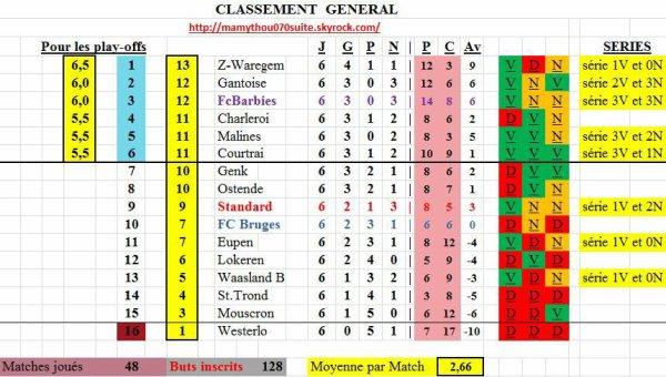 Jupiler pro League - 6° journée - Classement provisoire