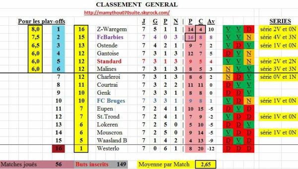 Jupiler pro League - 7° journée - Classement provisoire