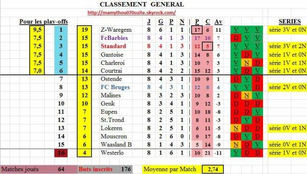 Jupiler pro League - 8° journée - Classement provisoire