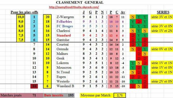 Jupiler pro League - 9° journée - Classement provisoire