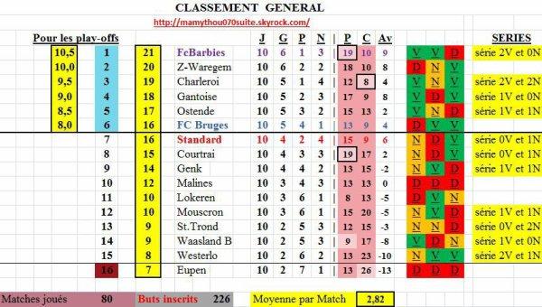 Jupiler pro League - 10° journée - Classement provisoire