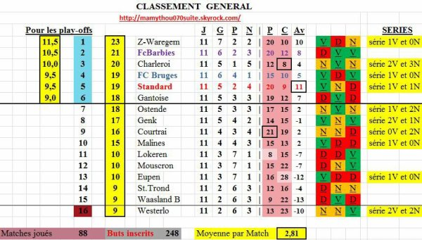Jupiler pro League - 11° journée - Classement provisoire
