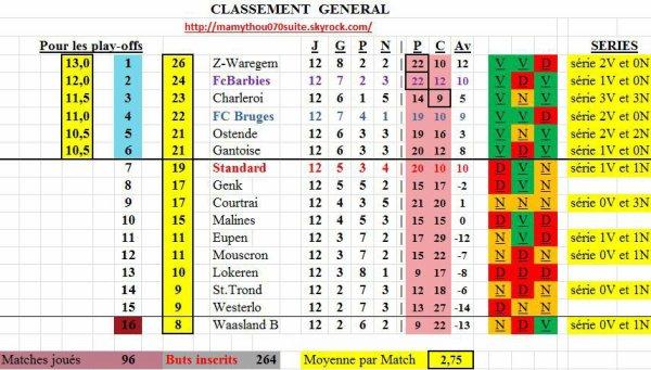 Jupiler pro League - 12° journée - Classement provisoire