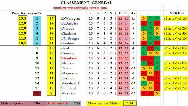 Jupiler pro League - 13° journée - Classement provisoire