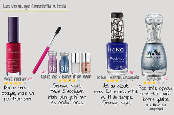 Article collaboration : Test de vernis