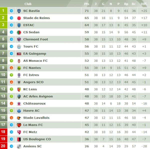 classement ligue 2 2012
