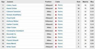 Meilleur Buteur En Ligue 2 2011-2012