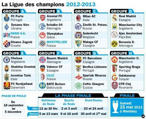 Tableau De La Ligue Des Champions 2012 2013