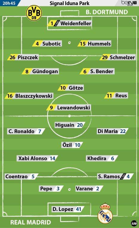Composition Equipe Dortmund Real Demi Finale Aller Ligue Des Champions 2012- 2013