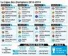 Ligue des Champions 2014 : Tirage au sort, le PSG bien loti, l'OM en difficulté !