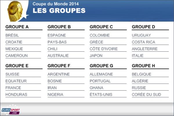 Resultat Du Tirage De La Coupe Du Monde Au Brezil