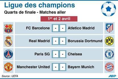 Ligue Des Champions Quart De Finale 2014