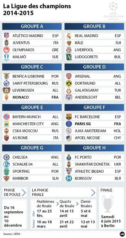 Groupe Ligue Des Champions 2014-2015