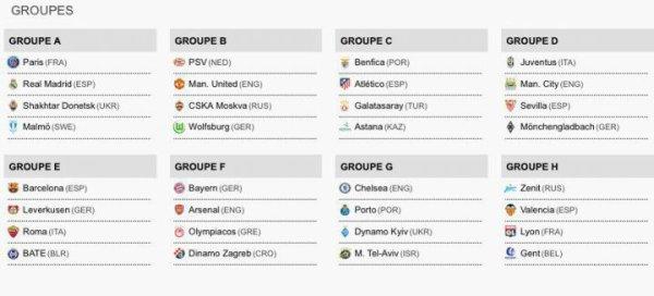 Ligue des champions : du lourd au tirage pour Paris, Lyon s'en sort
