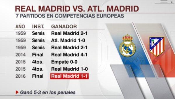 Le Real opposé à l'Atlético de Madrid en demi-finales de la Ligue des champions