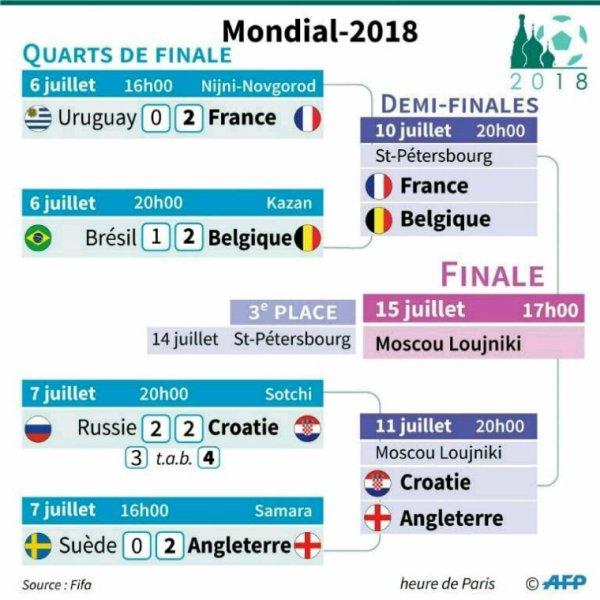 Tableau des demies finales de la coupe du monde 2018