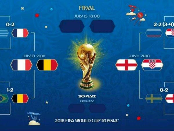 Tableau des demi finale de la coupe du monde 2018