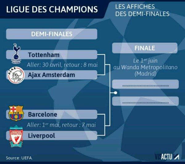 Demi finale de la ligue des Champions 2018-2018