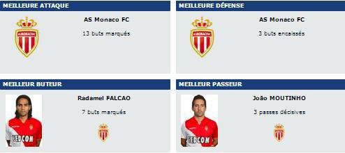 Monaco the best