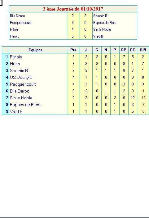 Résultats et Classement Equipe B
