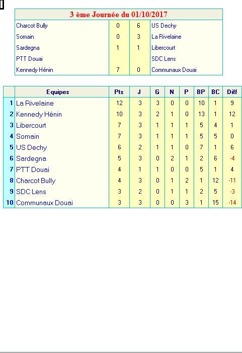 Résultats et Classement Interdistrict A