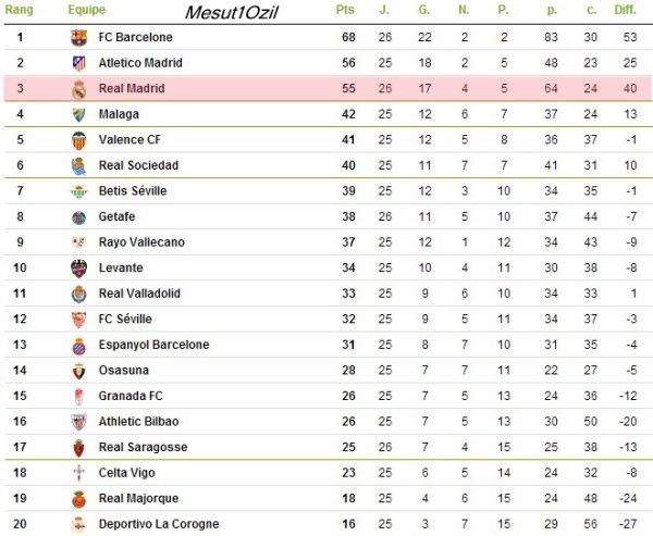 Real Madrid - FC Barcelone : 26ème journée (02.03.13)