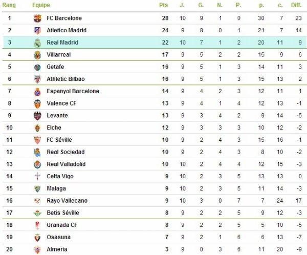 Liga : 10ème journée : FC Barcelone - Real Madrid (26.10.13)
