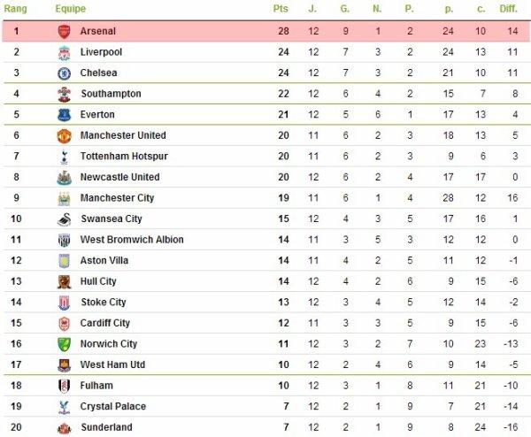 Premier League : 12ème journée : Arsenal - Southampton (23.11.13)