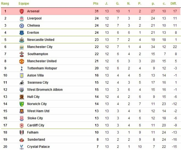 Premier League : 13ème journée : Cardiff City - Arsenal (30.11.13)